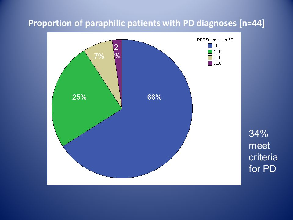 Proportion of paraphilic patients with PD diagnoses [n=44]
